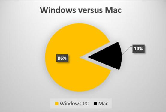 windows-versus-mac-dap-20150327